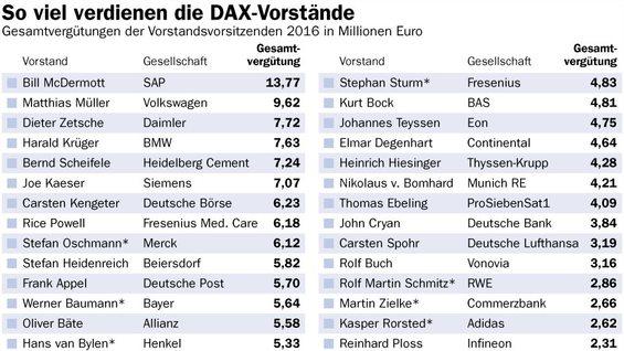 Gehälter der Dax Vorstände
