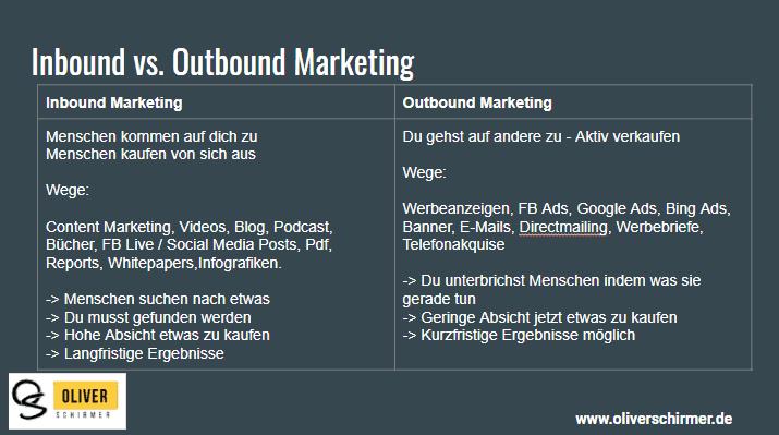 Inbound Marketing vs. ?Outbound Marketing was ist besser❓