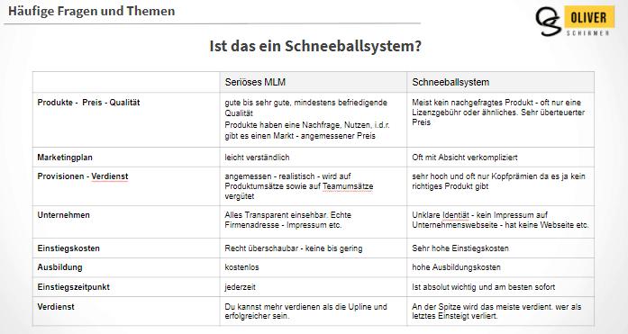 Schneeballsystem
